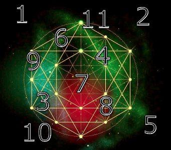 Semnificatia oculta a numerelor - va puteti ghida viata dupa ele